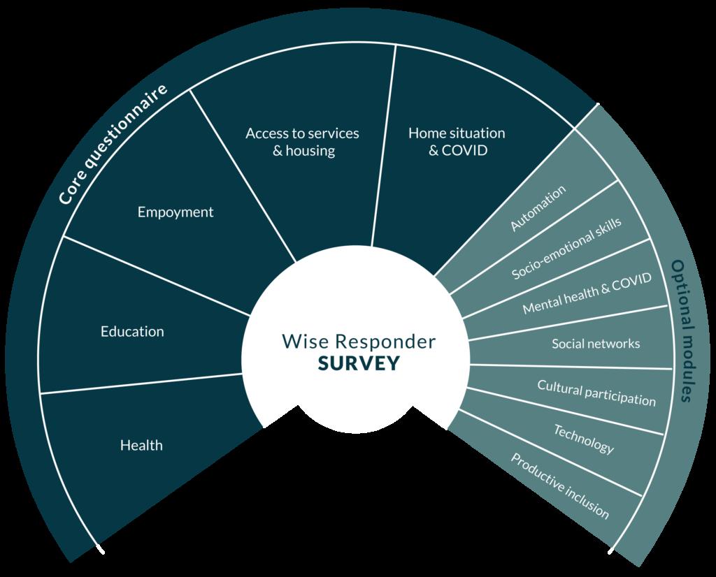 Multidimensional wellbeing survey