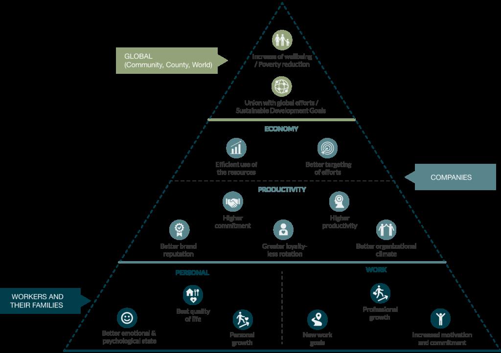 Pyramid of benefits